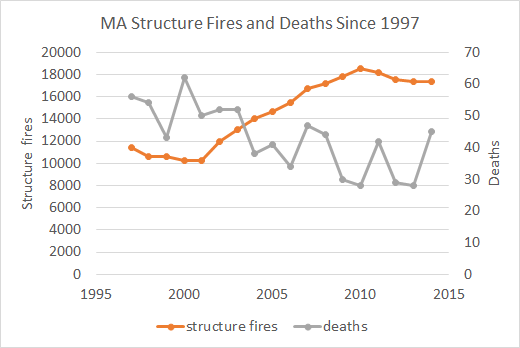 MA Structure fire graph