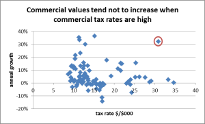 graph of commercial growth vs tax rate