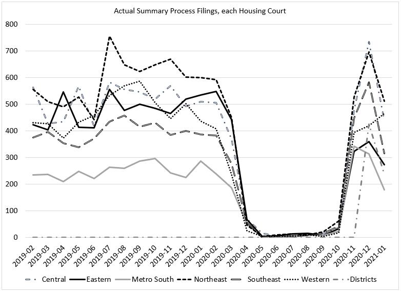 graph of massachusetts summary process filings data through september 2020