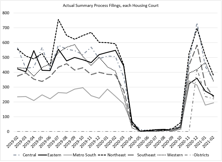 graph of massachusetts summary process filings data through september 2020
