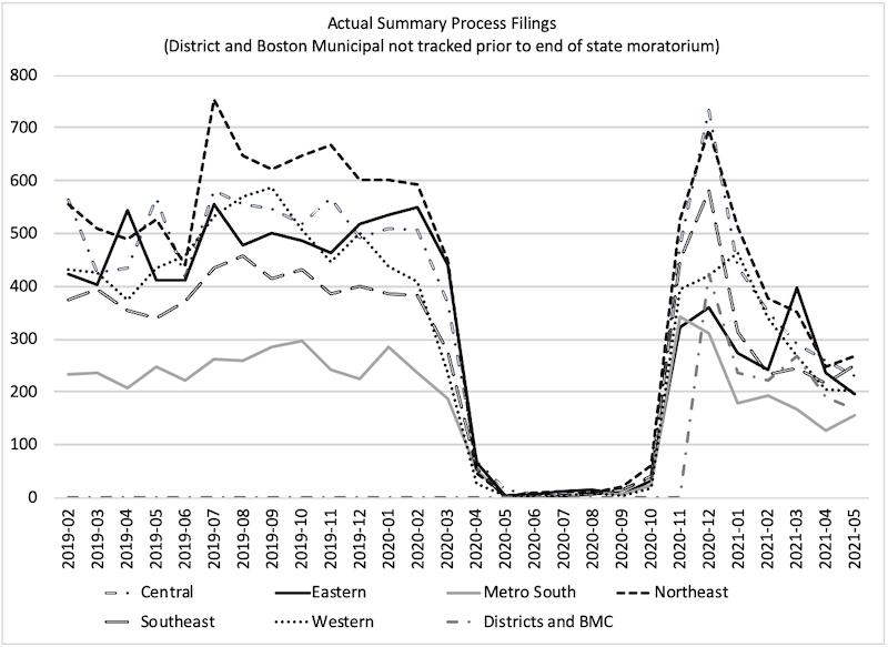 graph of massachusetts summary process filings data through may 2021