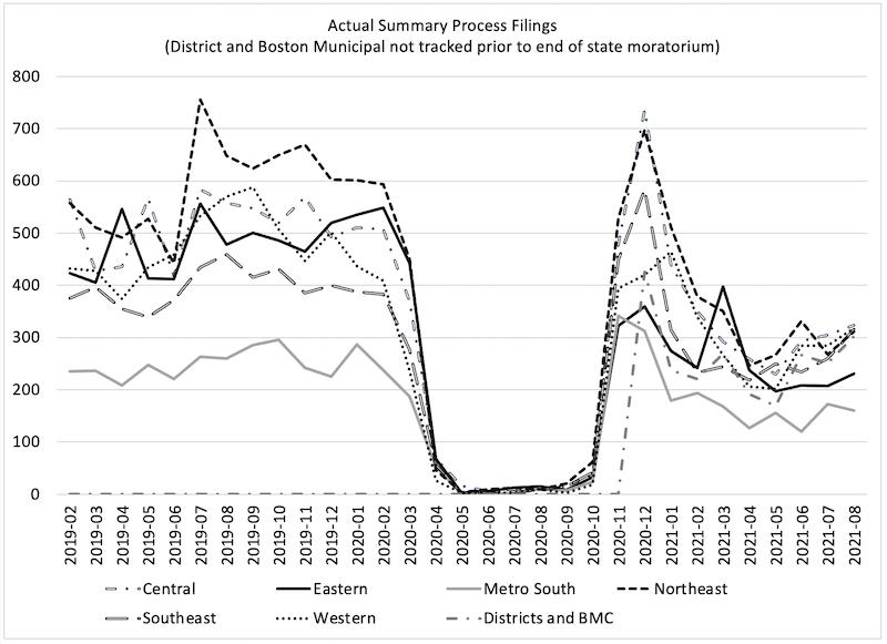 graph of massachusetts summary process filings data through august 2021