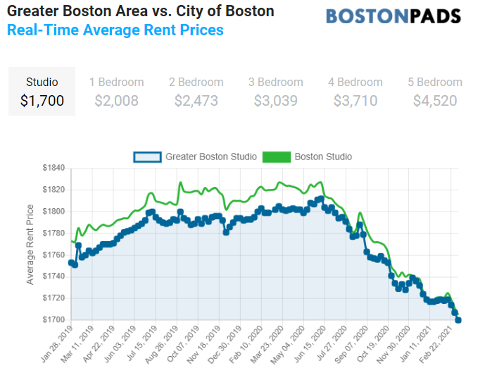 rent data and forecasts for greater boston and massachusetts