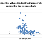 graph of residential growth vs. real estate tax rates