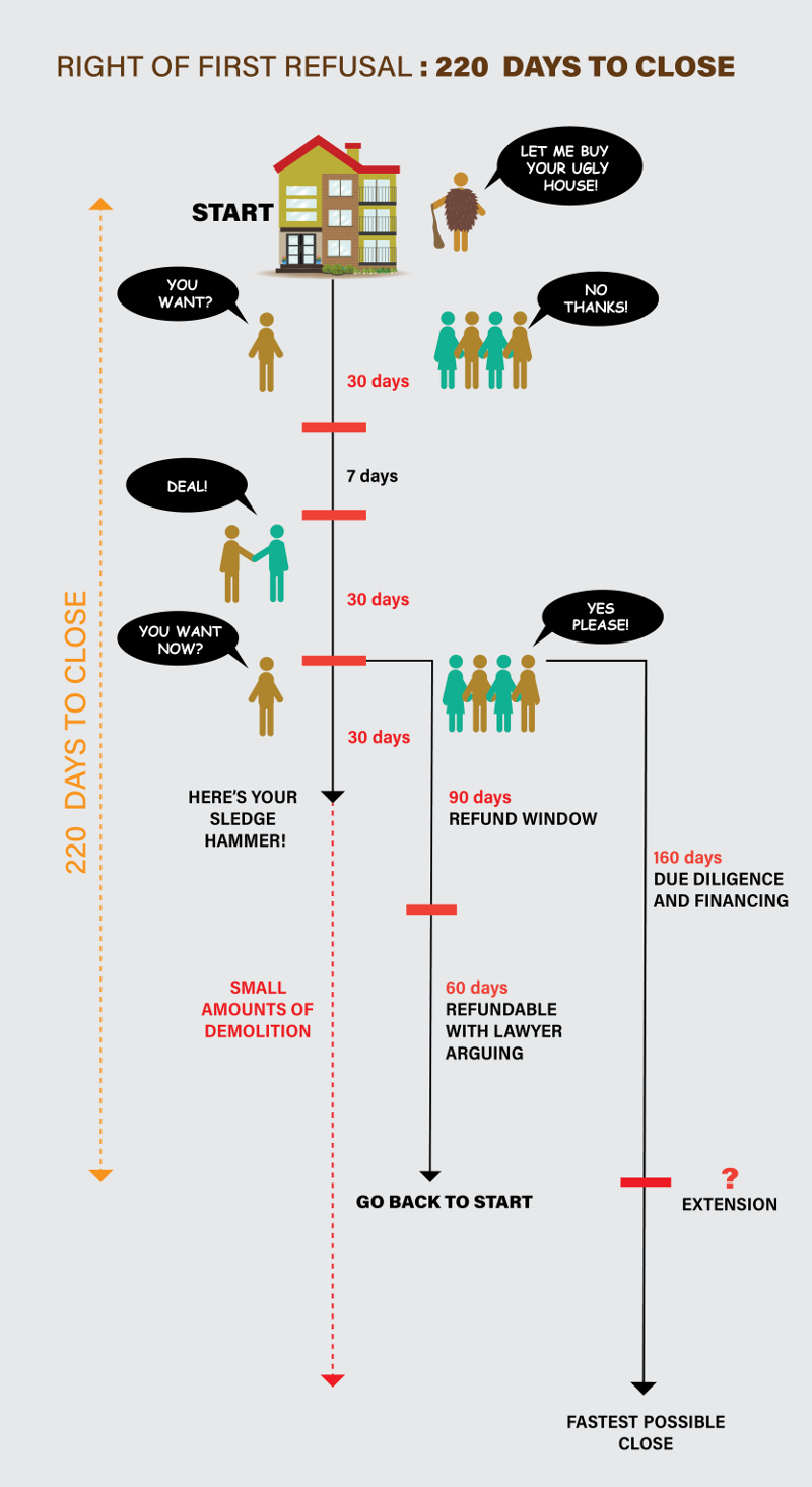 timeline for right of first refusal 192 s.890 h.1426 showing 220 days to close
